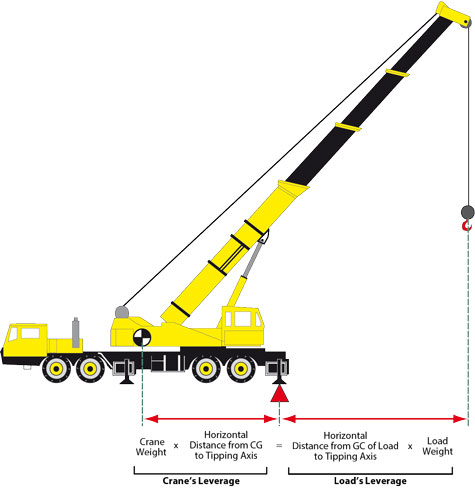 mobile crane stability part 4 adding it all together weight lifting clip art images weightlifting clipart gif