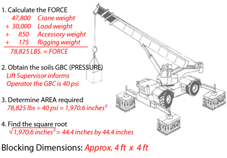Rule Of Thumb For Outrigger Support Crane Tech