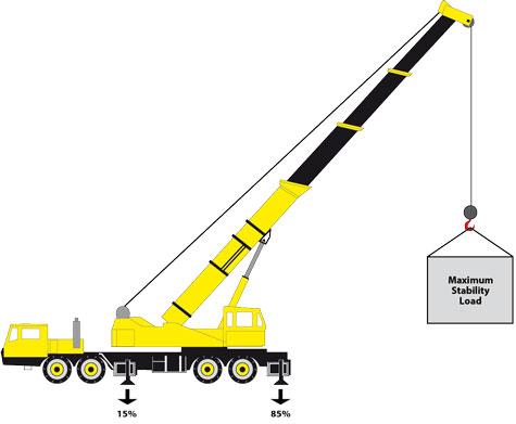 crane-maximum-stability