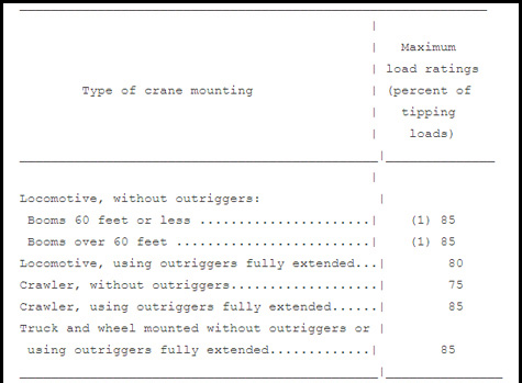 Part 5: Mobile Crane Stability - What Does OSHA Say? - Crane Tech