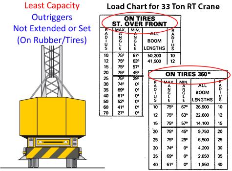 Part 6: Mobile Crane Stability - Don't Be A Statistic - Crane Tech